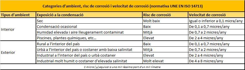 Quadre de l'efecte de la corrosió en els components metàl·lics de parcs, gronxadors i tobogans