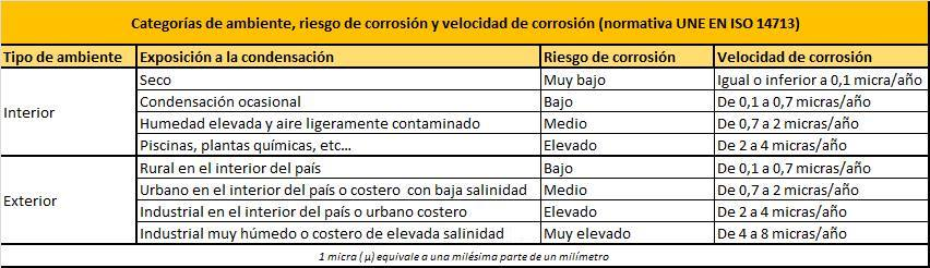 Cuadro del efecto de la corrosión en los componentes metálicos de parques, columpios y toboganes